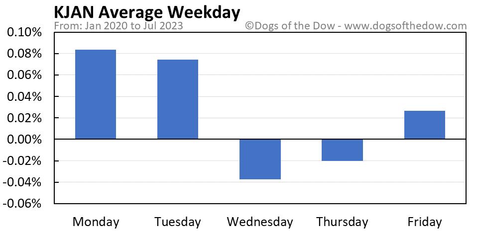KJAN average weekday chart