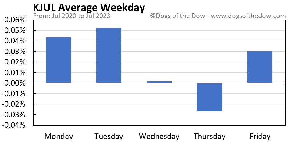 KJUL average weekday chart