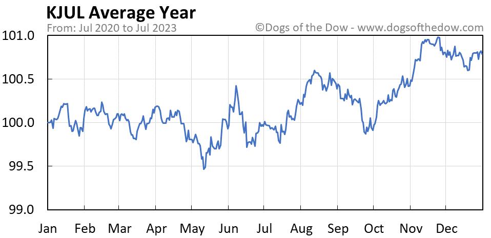 KJUL average year chart