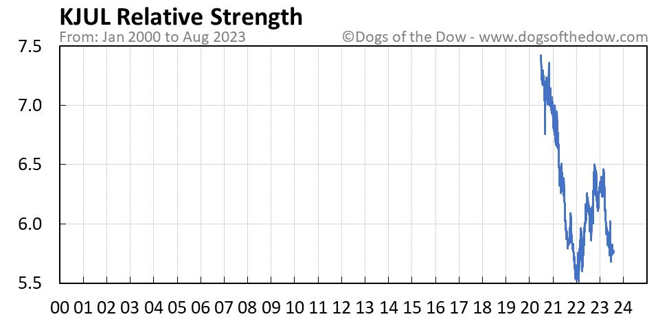 KJUL relative strength chart