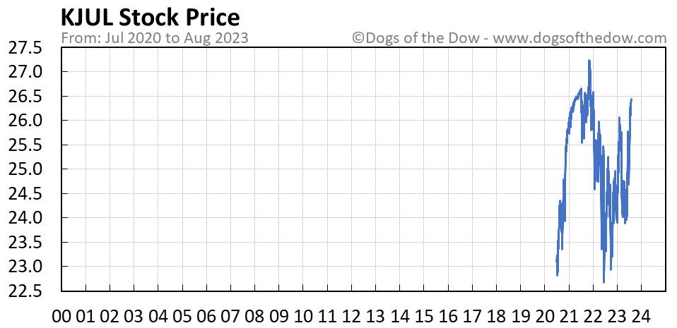 KJUL stock price chart
