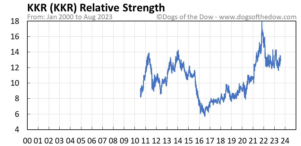 KKR relative strength chart