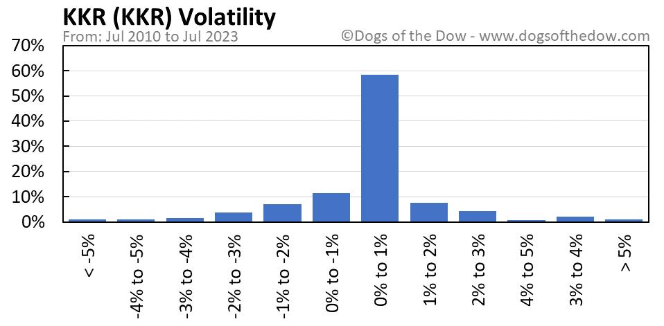 KKR volatility chart