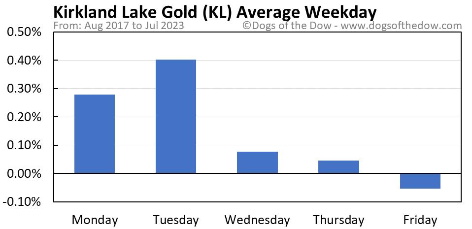 KL average weekday chart