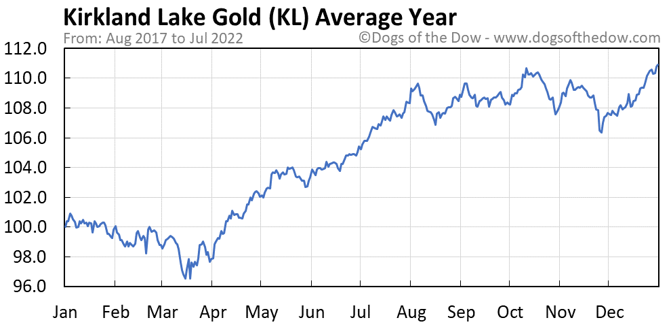 KL average year chart
