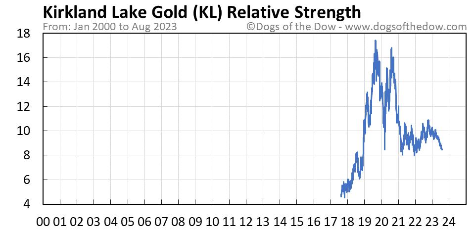 KL relative strength chart