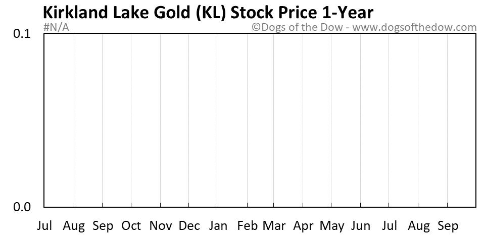KL 1-year stock price chart
