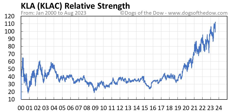 KLAC relative strength chart