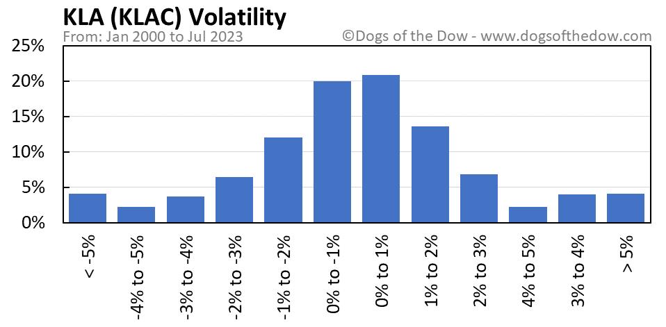 KLAC volatility chart