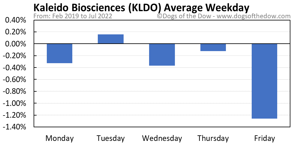 KLDO average weekday chart