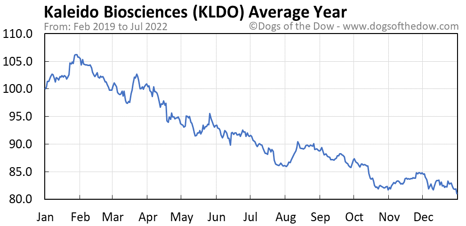 KLDO average year chart