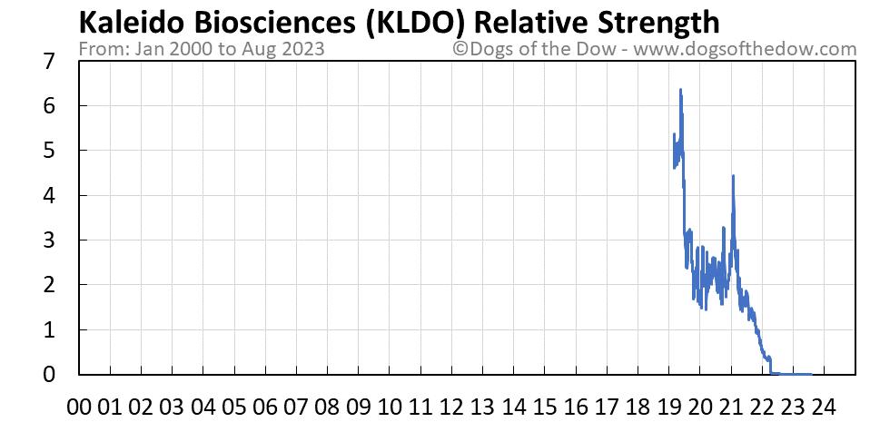 KLDO relative strength chart