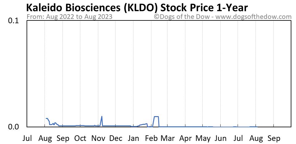 KLDO 1-year stock price chart