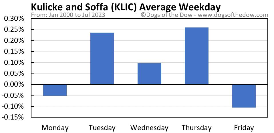 KLIC average weekday chart