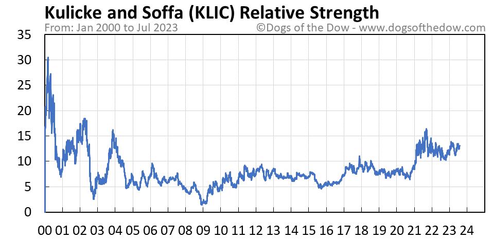 KLIC relative strength chart