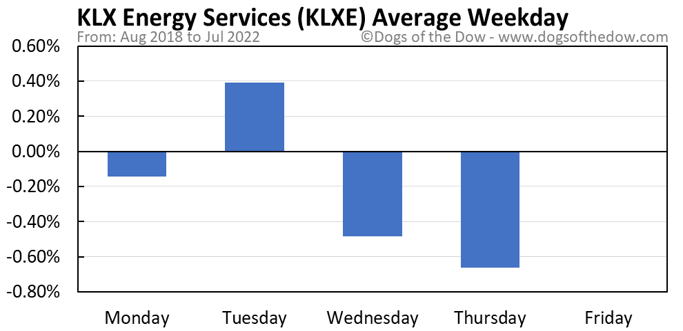 KLXE average weekday chart