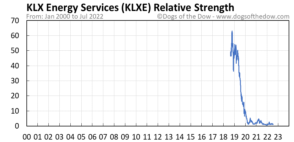 KLXE relative strength chart