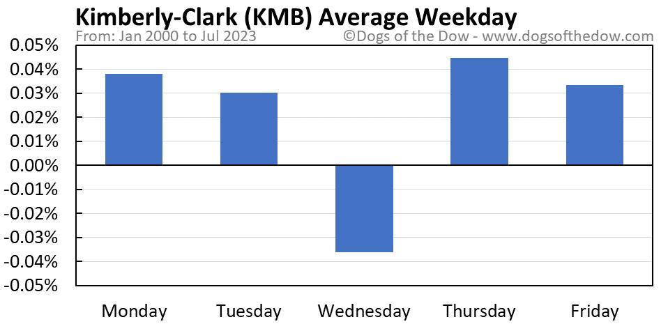 KMB average weekday chart