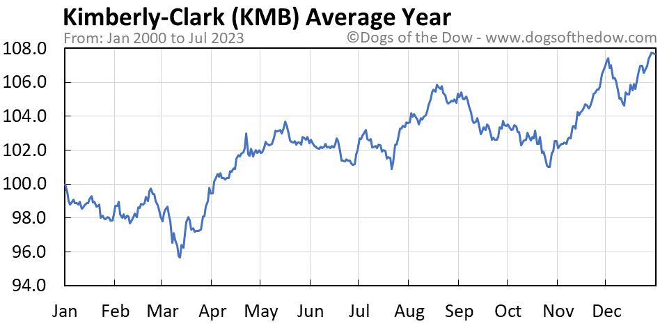 KMB average year chart