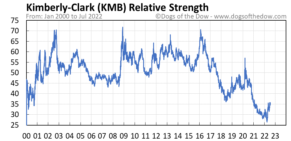 KMB relative strength chart