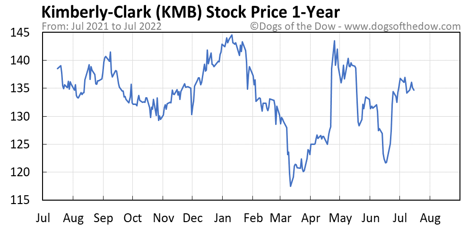 KMB 1-year stock price chart