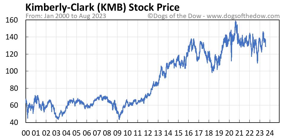 KMB stock price chart