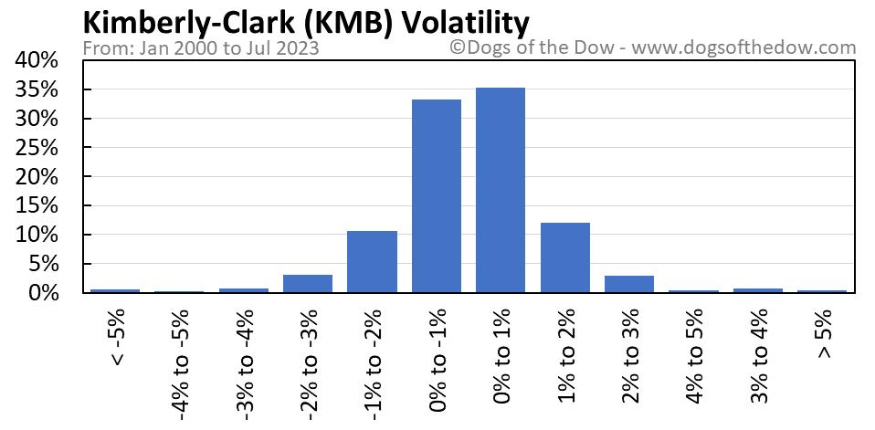 KMB volatility chart