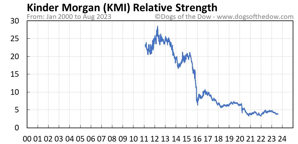 KMI relative strength chart