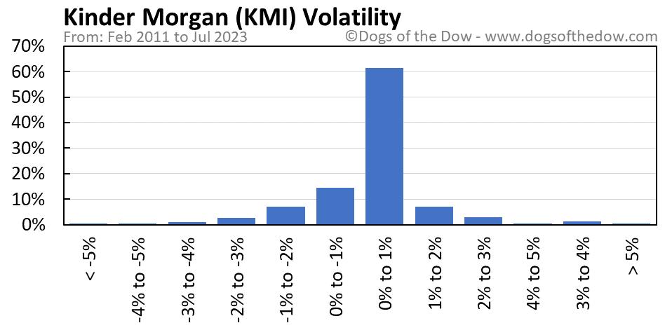 KMI volatility chart