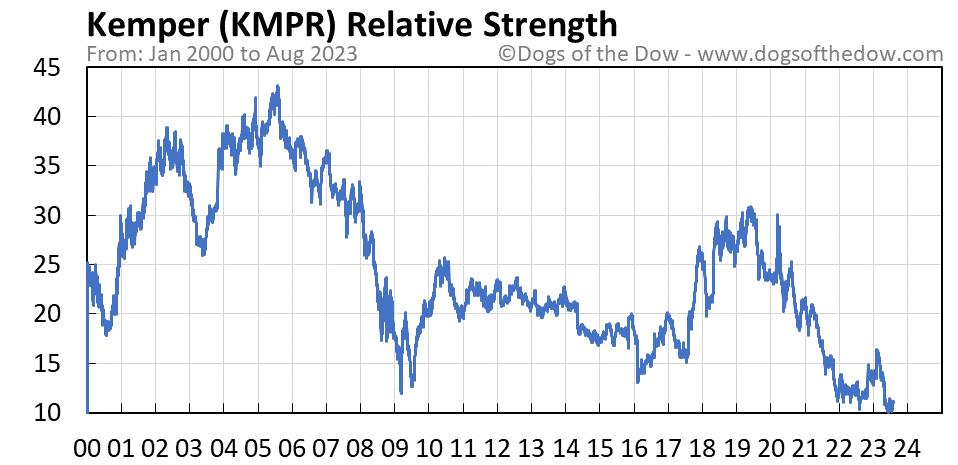 KMPR relative strength chart