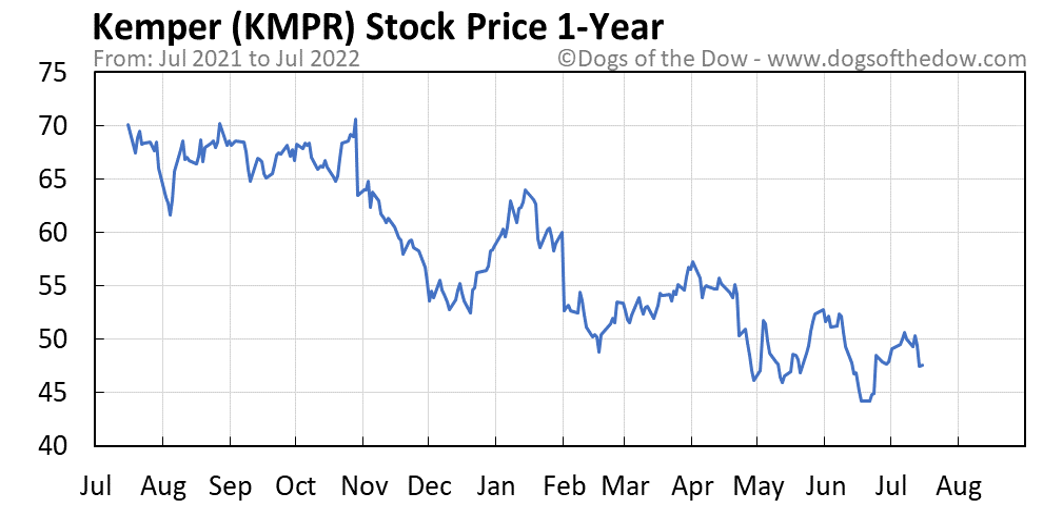 KMPR 1-year stock price chart