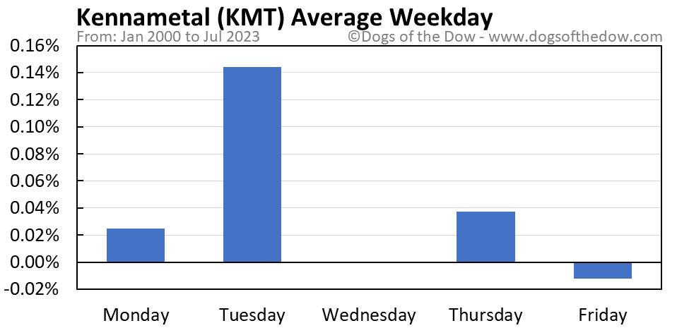 KMT average weekday chart