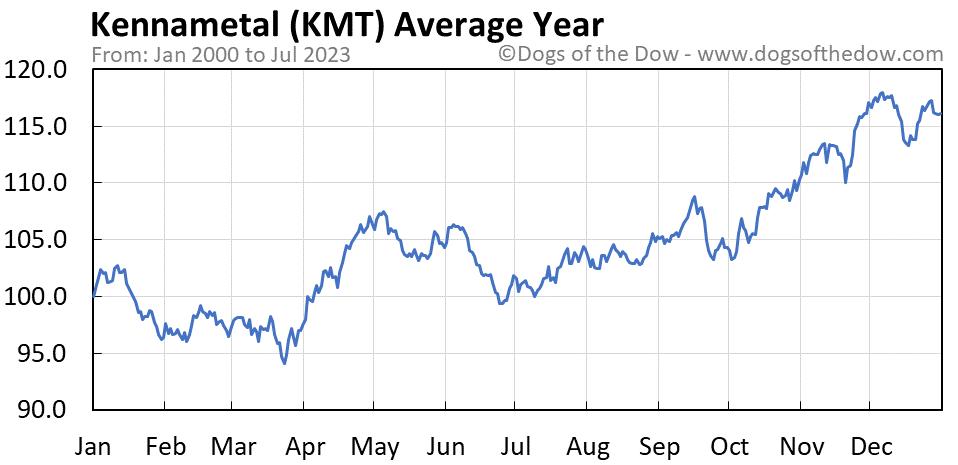 KMT average year chart
