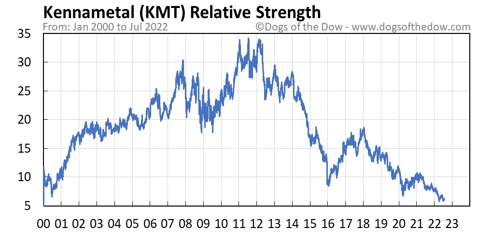 KMT relative strength chart