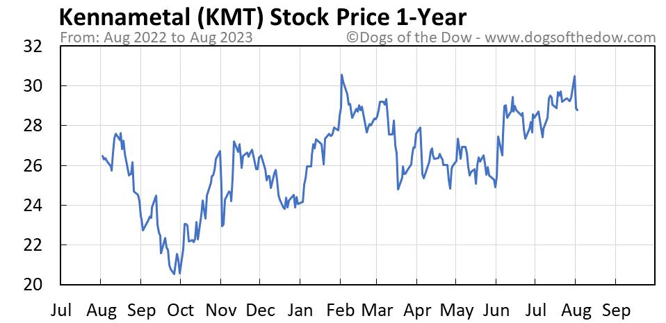 KMT 1-year stock price chart