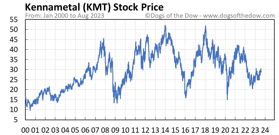 KMT stock price chart