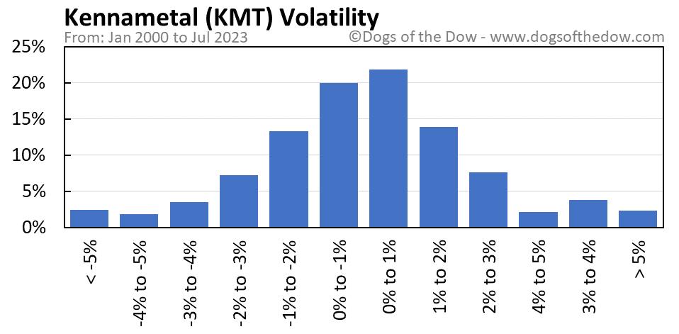 KMT volatility chart