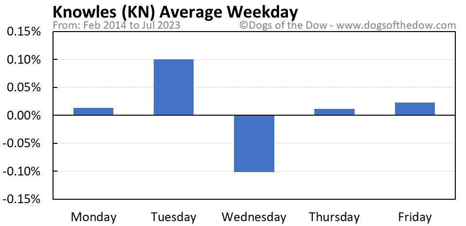 KN average weekday chart