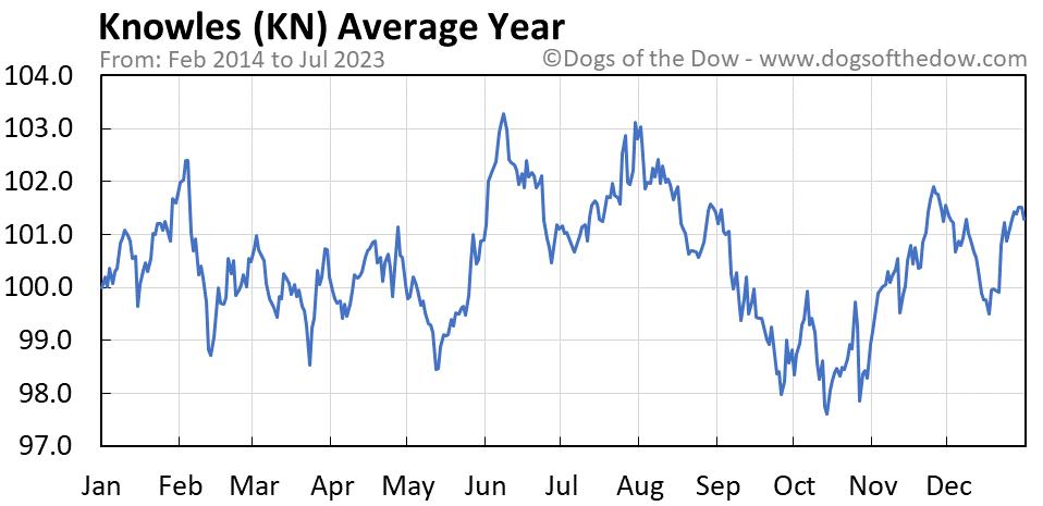 KN average year chart