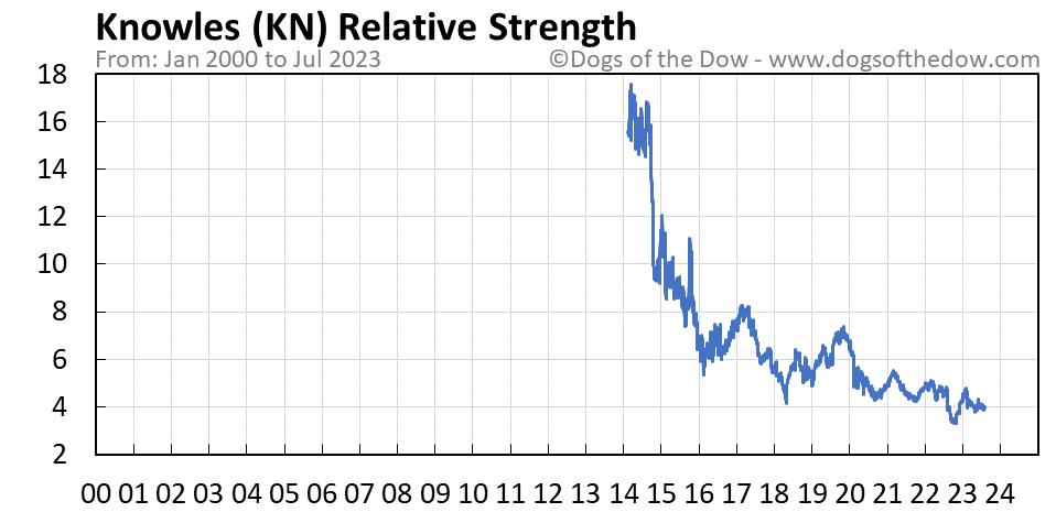 KN relative strength chart