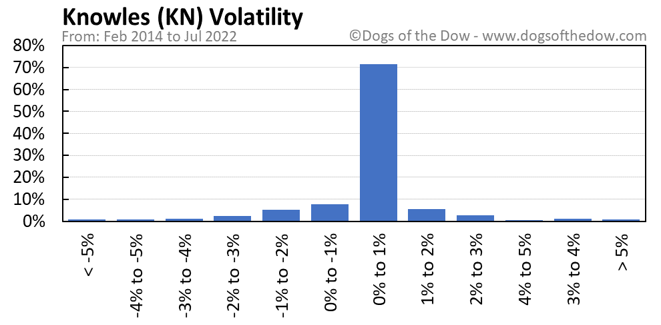 KN volatility chart