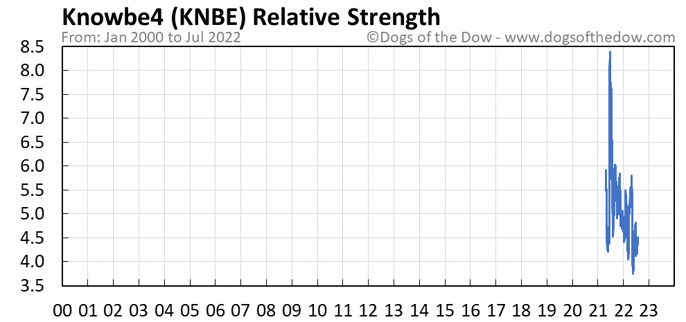 KNBE relative strength chart