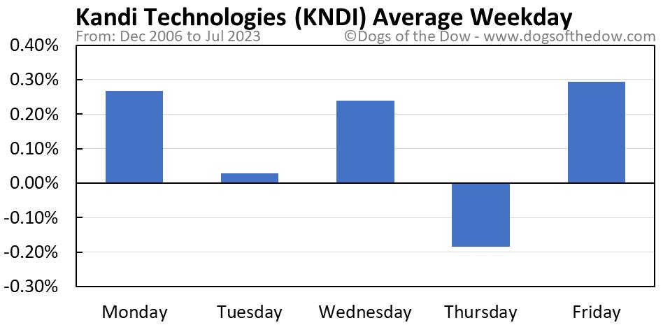 KNDI average weekday chart