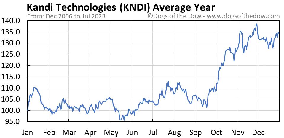 KNDI average year chart