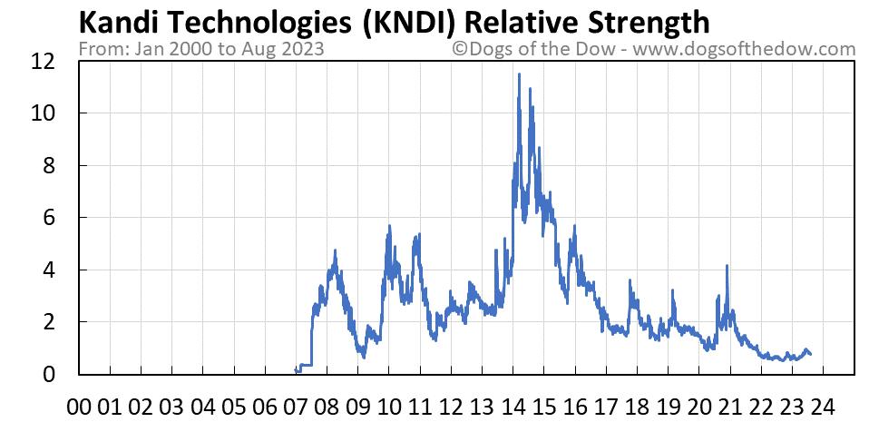 KNDI relative strength chart