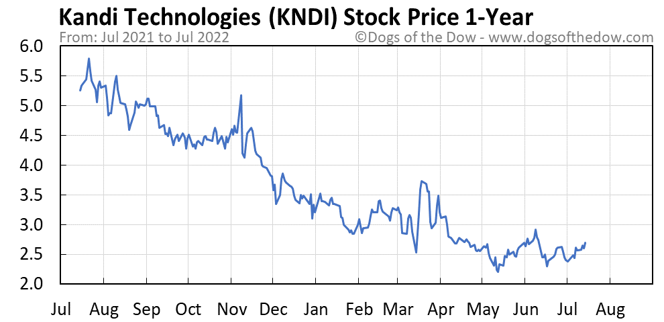 KNDI 1-year stock price chart