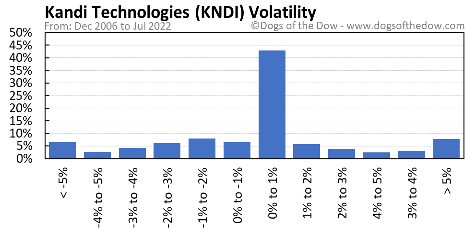 KNDI volatility chart