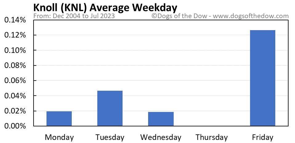 KNL average weekday chart