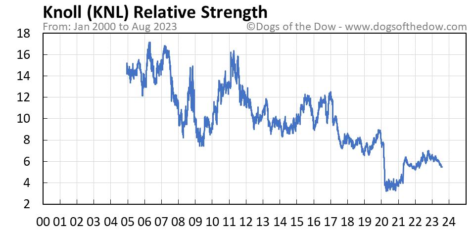 KNL relative strength chart