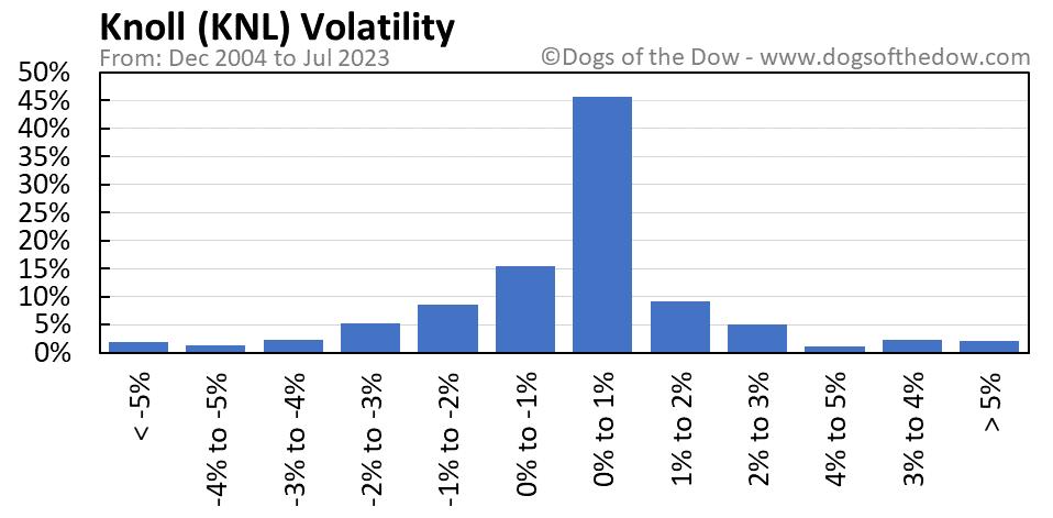 KNL volatility chart